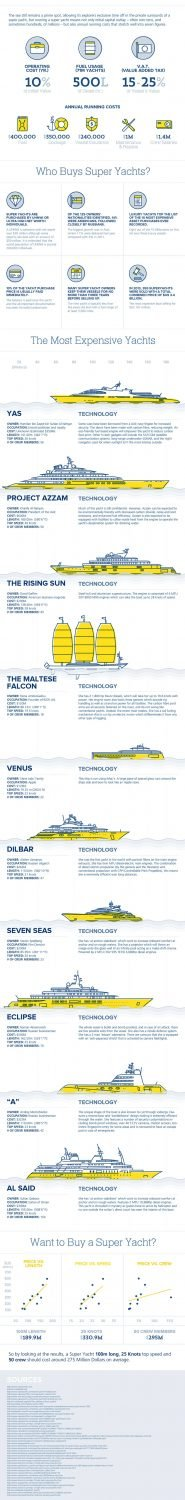 How much does a superyacht cost?